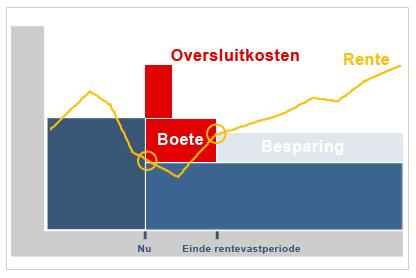 Hypotheek oversluiten grafisch weergegeven