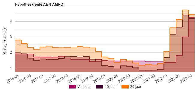 hypotheekrente ABN-AMRO