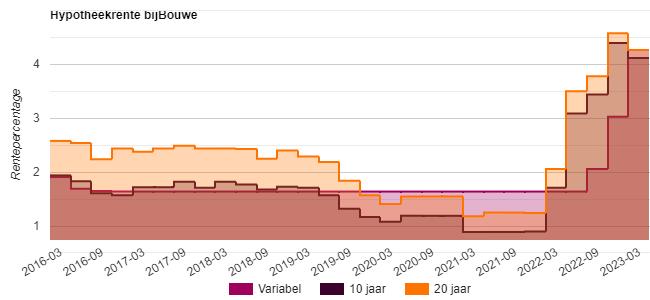 hypotheekrente bijBouwe