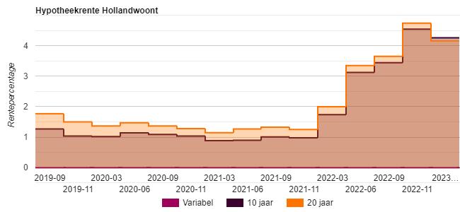 hypotheekrente HollandWoont
