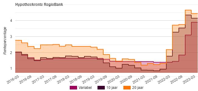 hypotheekrente Regiobank