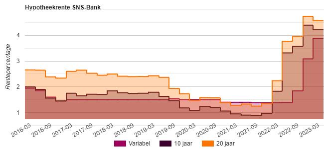 hypotheekrente SNS Bank