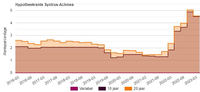 hypotheekrente Syntrus Achmea