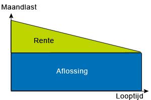 Maandlast lineaire hypotheek berekenen