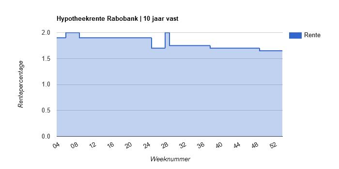 Hypotheekrente ontwikkeling Rabobank