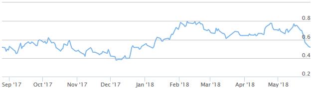 Hypotheekrente verwachting juni 2018