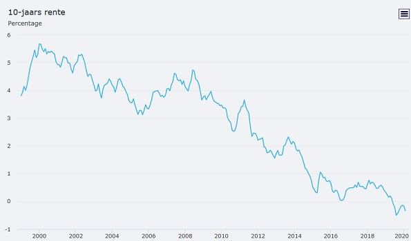 Kapitaalmarktrente: 10 jaars rente in Nederland