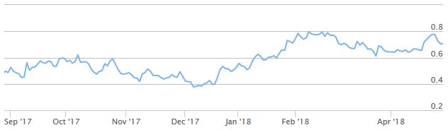 Kapitaalmarktrente 2018