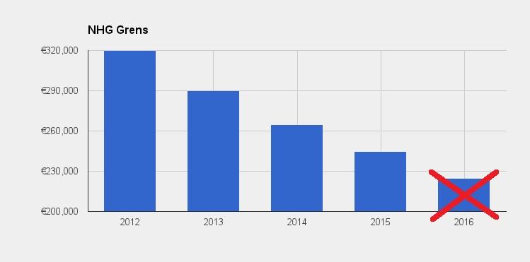 Grens NHG-hypohteek blijft 245.000