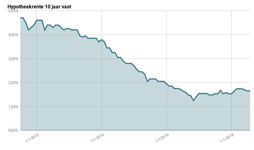 Variabele hypotheekrente historie grafiek